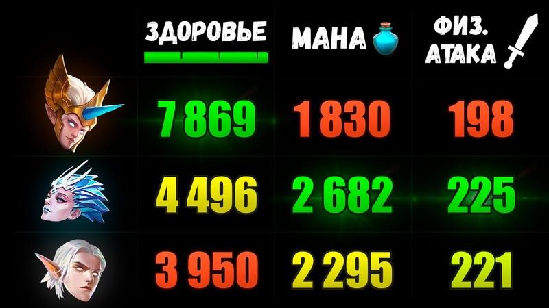 Сравнение Атрибутов Всех Героев на 1 и 15 Уровнях 📊