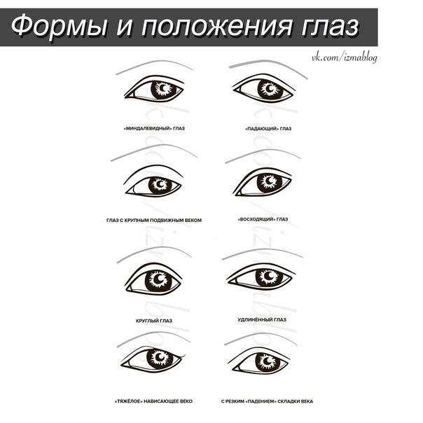 положение глаз картинки просто
