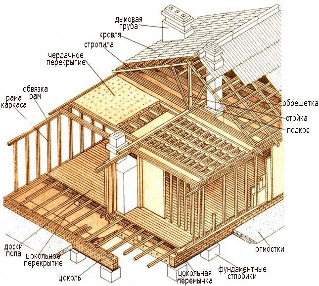 Каркасный дом своими руками, изображение №2
