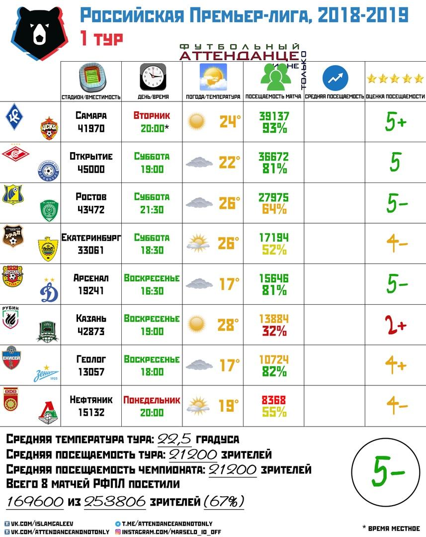 Обзор премьер лиги россии [PUNIQRANDLINE-(au-dating-names.txt) 68