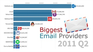 Most Popular Email Providers by Active Users 1997 - 2019| History Porn