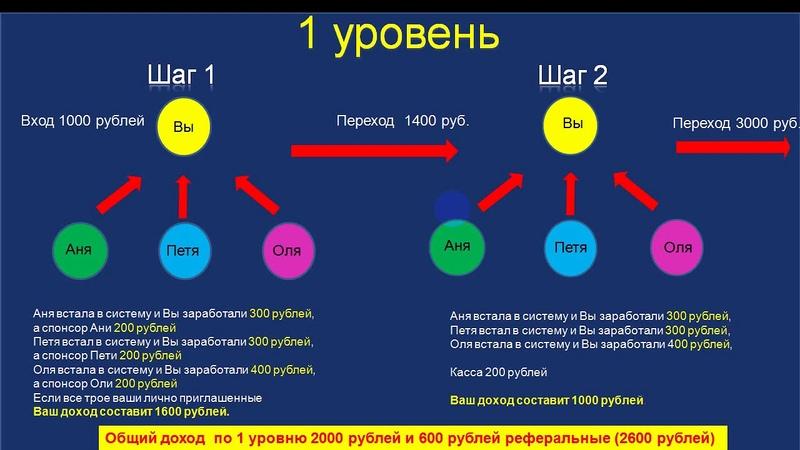 Старт SEVEN CryptoMoney с командой ВЫСШАЯ ЛИГА