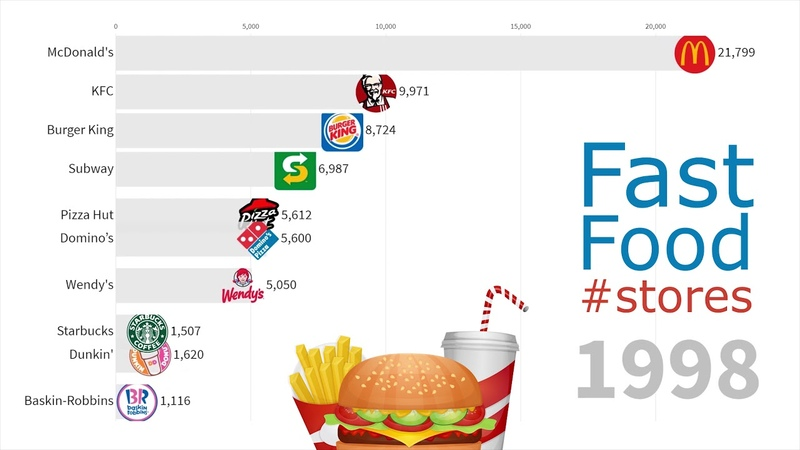 Biggest Fast Food Chains in the World 1970 2019