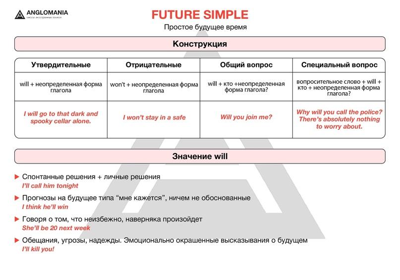 ПРОСТОЕ, ПРОООСТЕНЬКОЕ БУДУЩЕЕ: Future Simple, will/won't, изображение №1