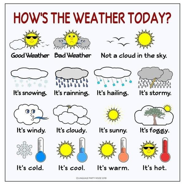 погода по английски в картинках квартиру