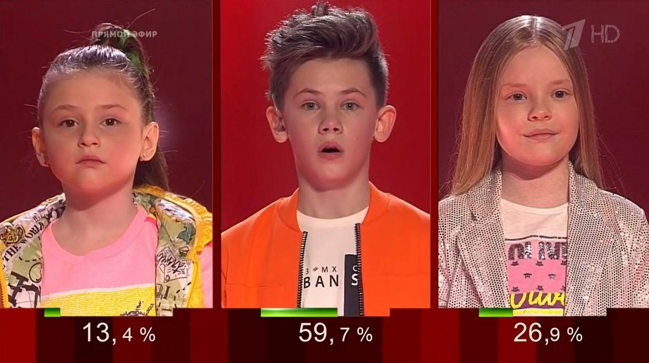 Голос Дети 2020 результаты дополнительного этапа. Команда Валерия Меладзе