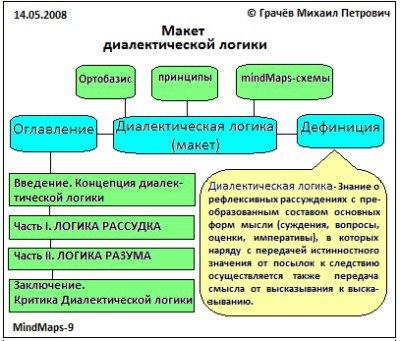 макет диалектической логики