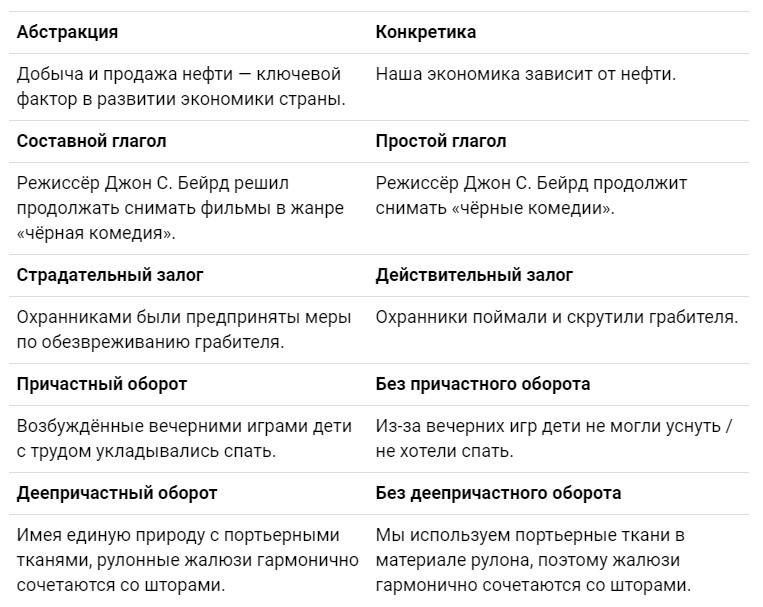 Как и зачем редактировать текст: руководство с примерами, изображение №2