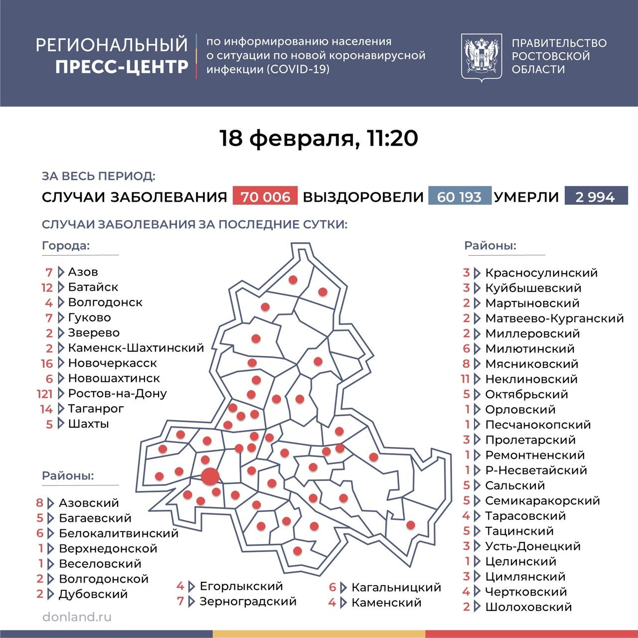 На Дону число инфицированных COVID-19 выросло на 323, в Таганроге 14 новых случаев