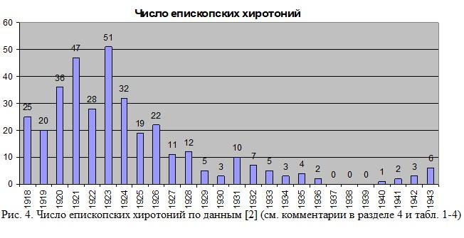 Число епископских хиротоний