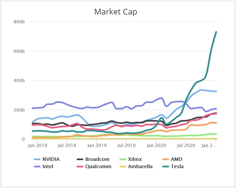 Лидером по росту капитализации является Tesla Илона Маска