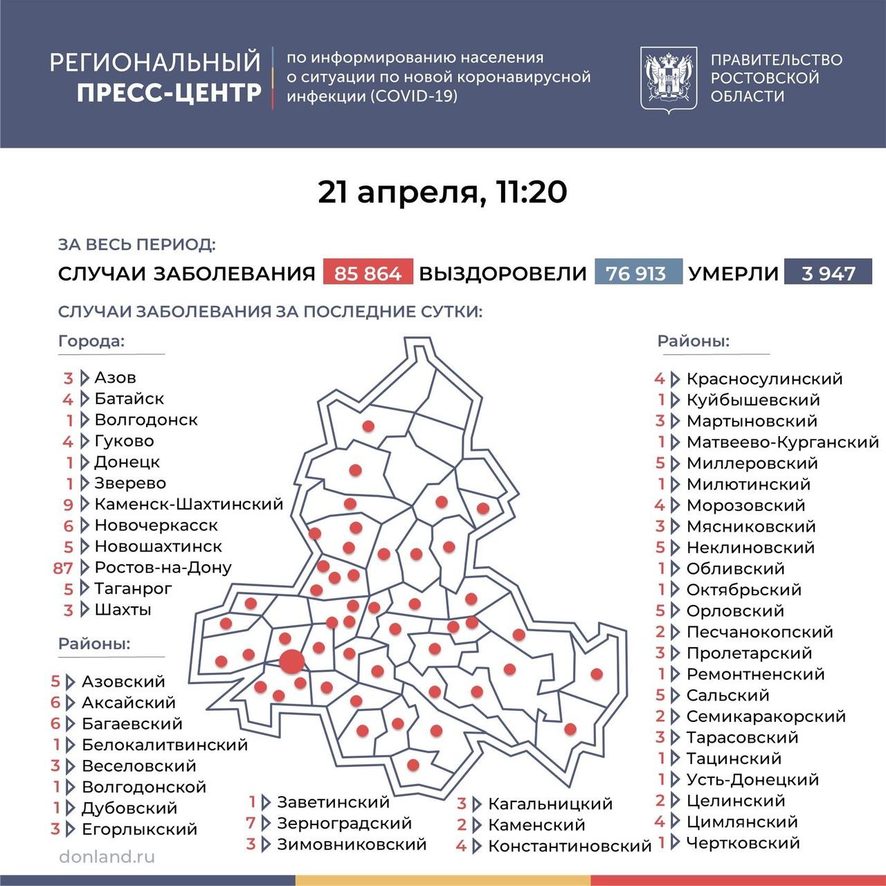 На Дону число инфицированных COVID-19 составляет 234, в Таганроге 5 новых случаев