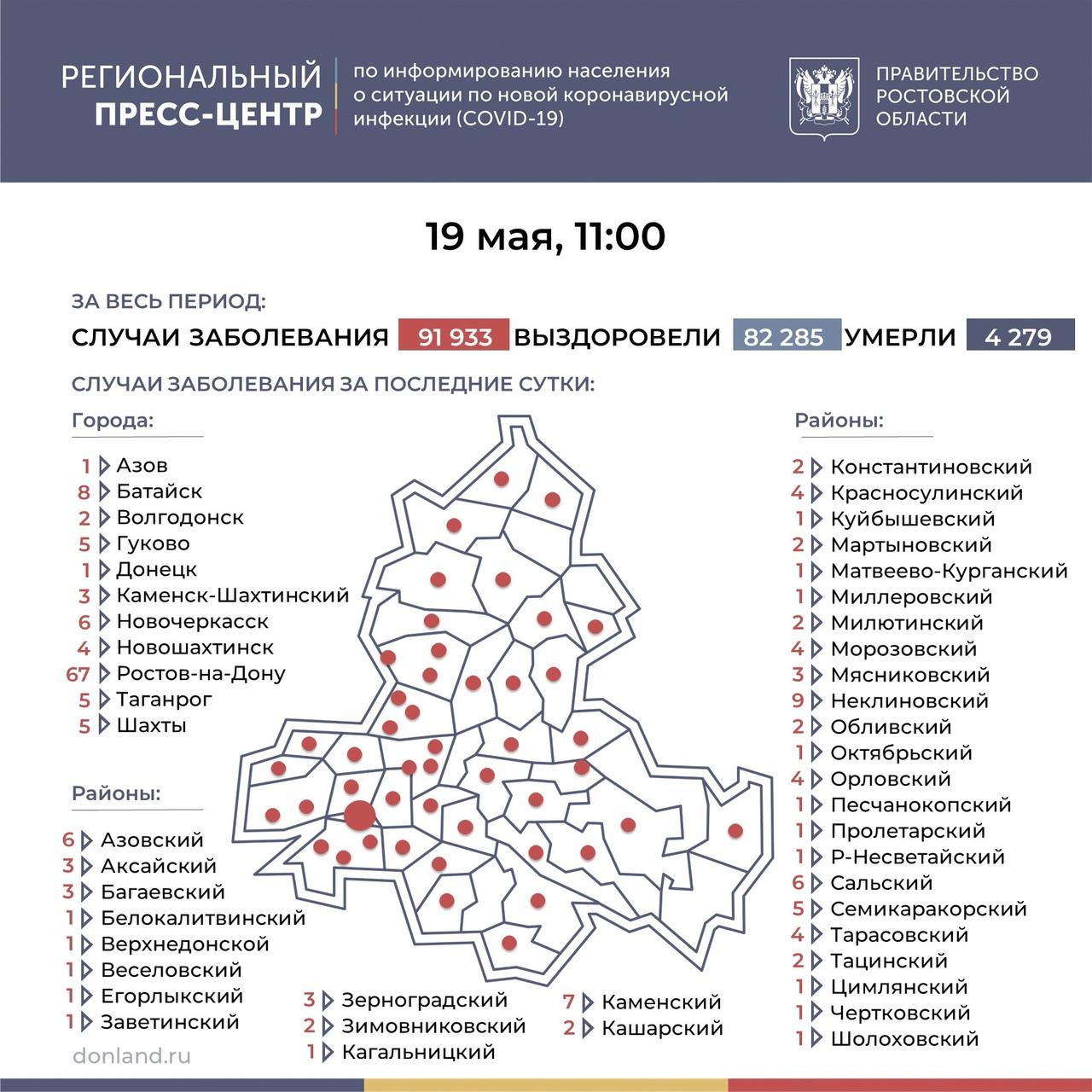 На Дону число инфицированных COVID-19 составляет 198, в Таганроге 5 новых случаев