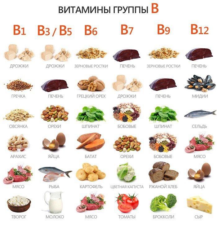 Жизненно необходимые витамины группы B: где их искать?