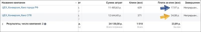Обратите внимание на разницу в стоимости клика (Спб против городов РФ)