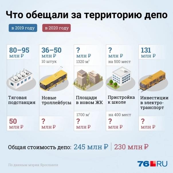 Расплата за «Сердце Ярославля»: за два года после продажи депо городским троллейбусам не смогли сделать... [читать продолжение]