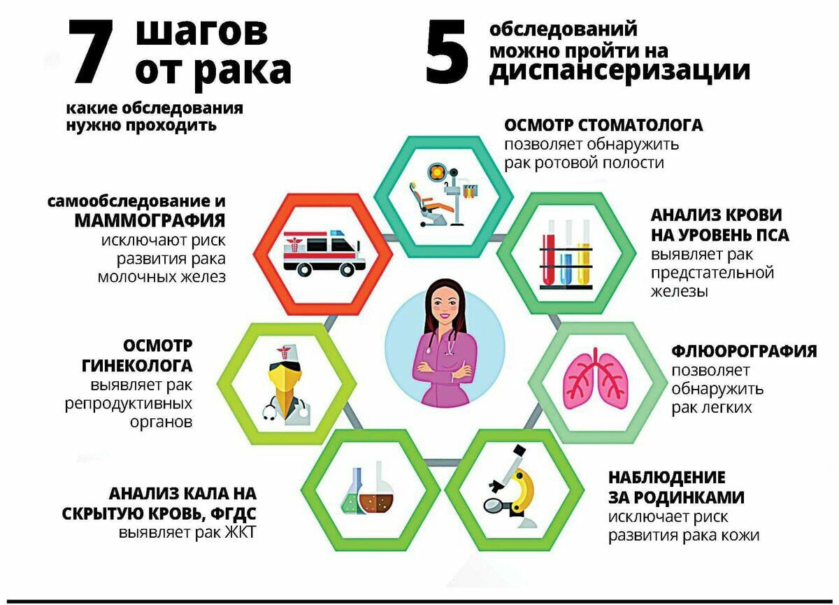 7 шагов от рака