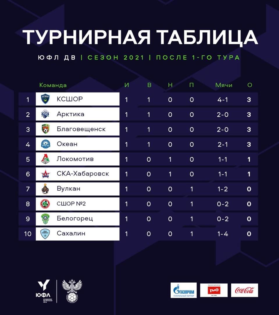 Завтра «СКА-Хабаровск-Ю» сыграет с командой Владивостока, изображение №3