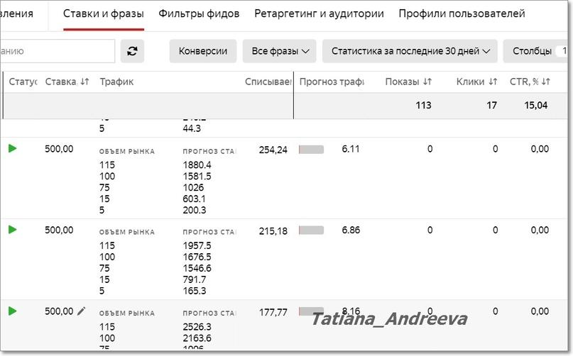 Оценка объема трафика и предельной цены клика на одном из клиентских проектов
