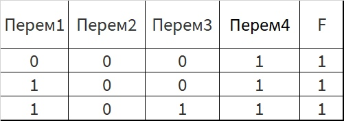 Статистика выполнения задания 13 ЕГЭ по профилю по годам